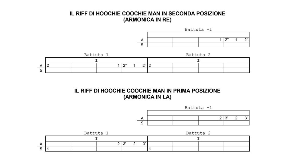hoochie coochie man riff armonica blues